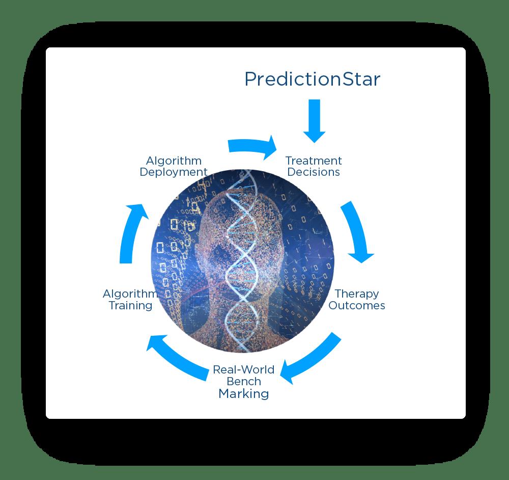 Onco Genom X - PredictionStar - Support